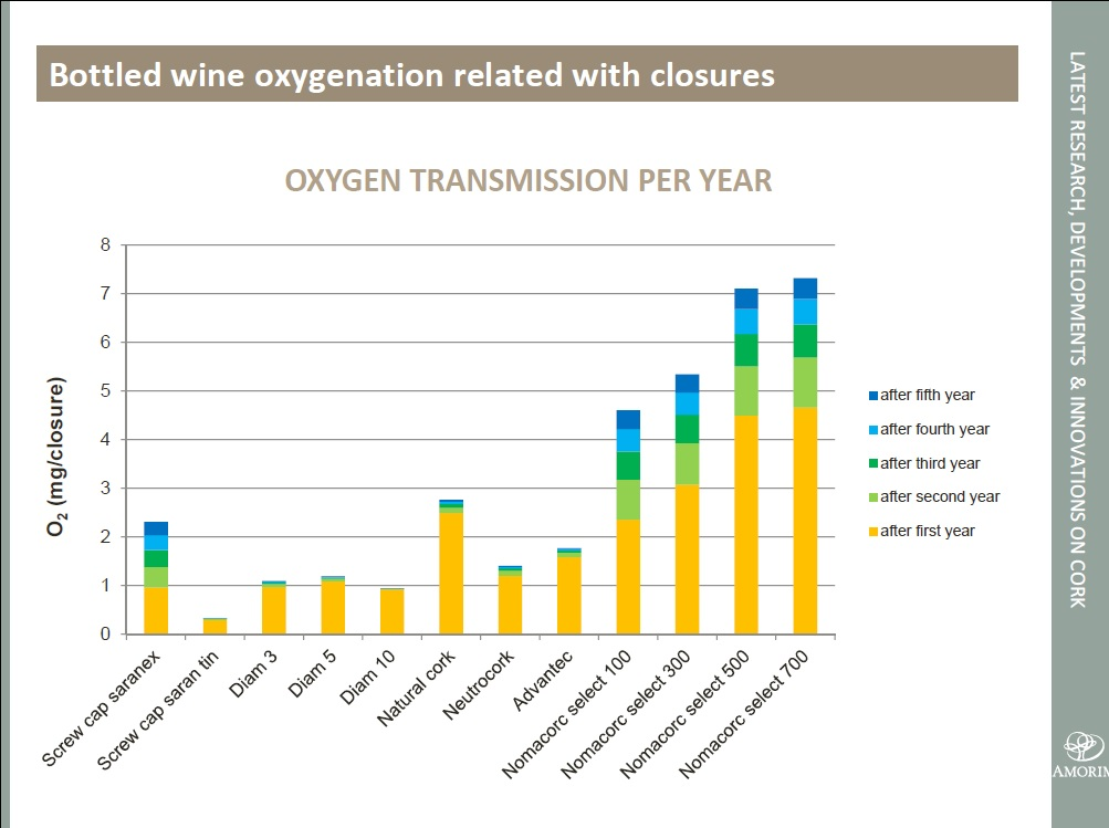 Oxygen Ingress Study in Wine